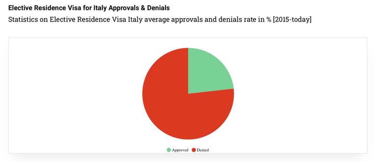 elective-residence-visa-italy-approvals-statystics