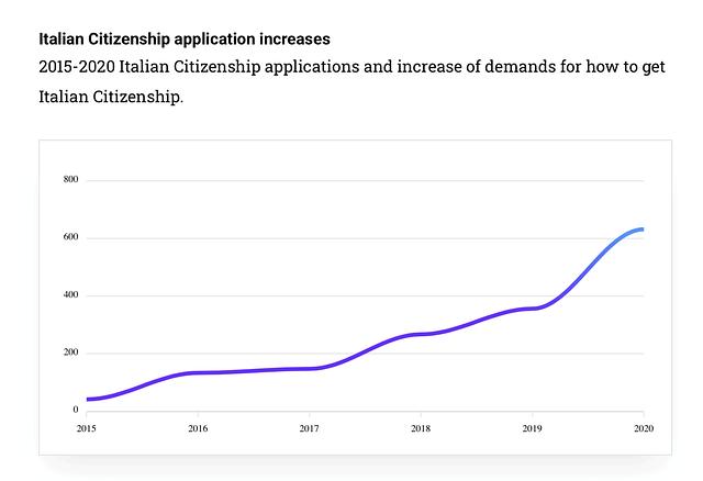 italian-citizenship-application-increases