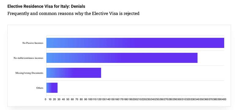 elective-residence-visa-italy-common-denials
