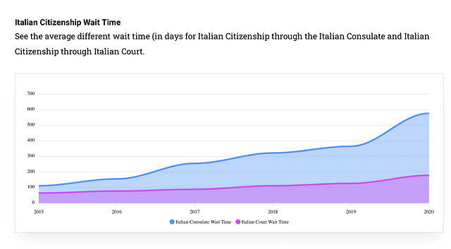 italian-citizenship-by-descent-wait-times