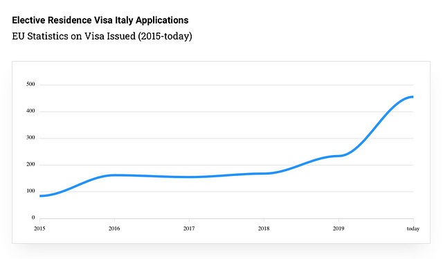 statistics-on-elective-residence-visa-italy-applications