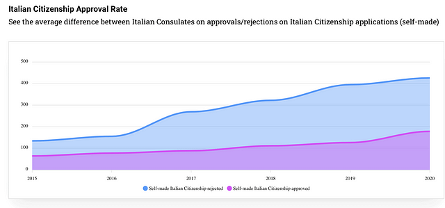 italian-citizenship-by-descent-approval-rate