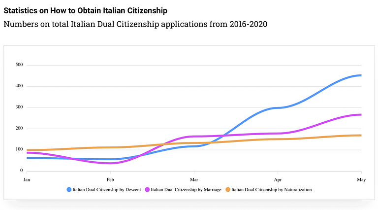 how-to-get-italia-dual-citizenship-statistics