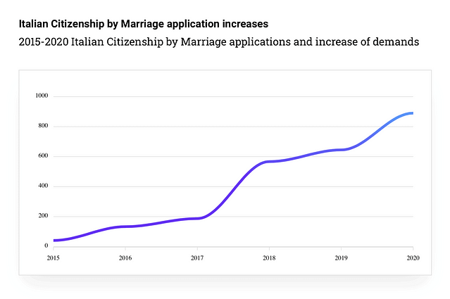 italian-citizenship-by-marriage-applications-statistics