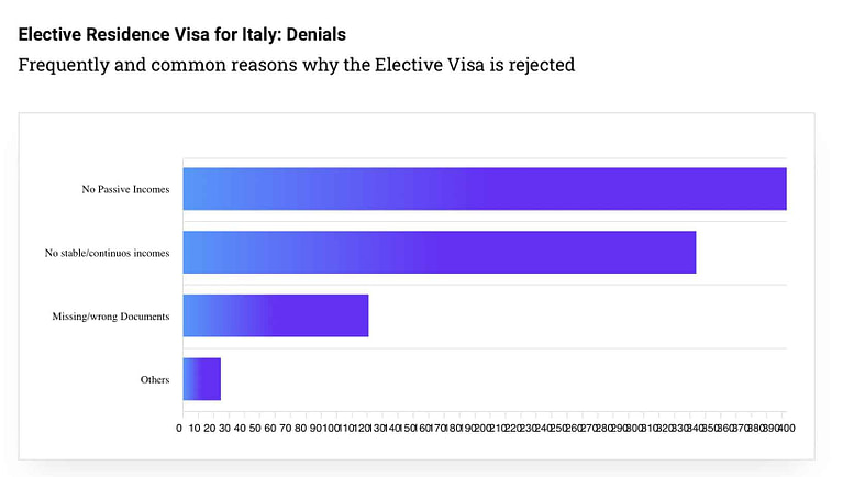 elective-residence-visa-italy-motivations-for-denials